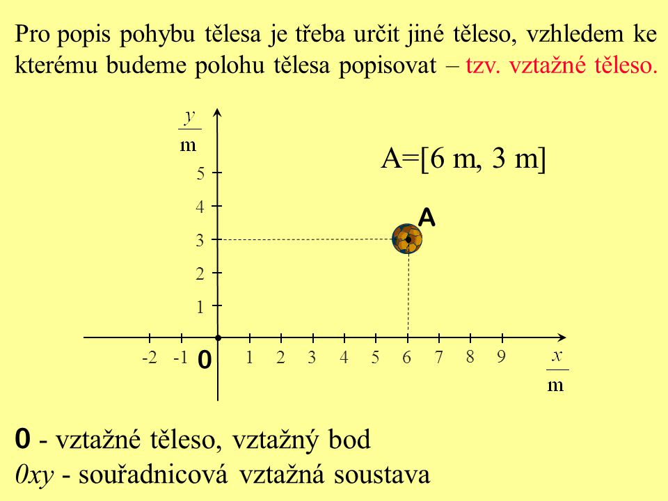 A=[6 m, 3 m] 0 - vztažné těleso, vztažný bod